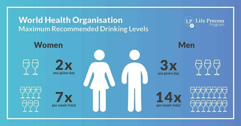 World Health Organisation (WHO) Drinking Guidelines