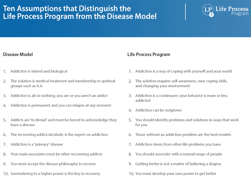 10 Assumptions that distinguish the Life Process Program from the Disease Model